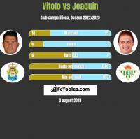 Vitolo vs Joaquin h2h player stats