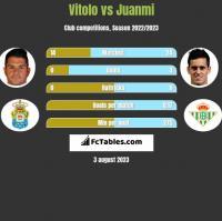 Vitolo vs Juanmi h2h player stats
