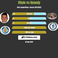 Vitolo vs Kenedy h2h player stats