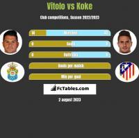 Vitolo vs Koke h2h player stats
