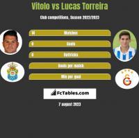 Vitolo vs Lucas Torreira h2h player stats