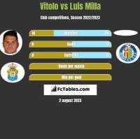 Vitolo vs Luis Milla h2h player stats