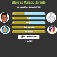 Vitolo vs Marcos Llorente h2h player stats