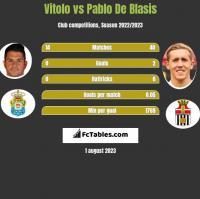 Vitolo vs Pablo De Blasis h2h player stats