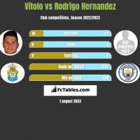 Vitolo vs Rodrigo Hernandez h2h player stats