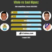Vitolo vs Saul Niguez h2h player stats