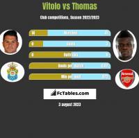 Vitolo vs Thomas h2h player stats