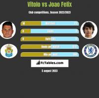 Vitolo vs Joao Felix h2h player stats