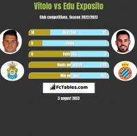 Vitolo vs Edu Exposito h2h player stats