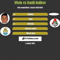 Vitolo vs Daniil Kulikov h2h player stats
