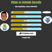 Vitolo vs Antonin Haredia h2h player stats