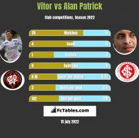 Vitor vs Alan Patrick h2h player stats