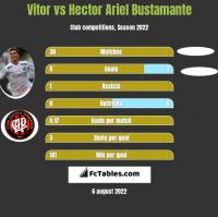Vitor vs Hector Ariel Bustamante h2h player stats