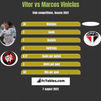 Vitor vs Marcos Vinicius h2h player stats
