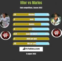 Vitor vs Marlos h2h player stats