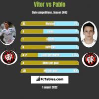 Vitor vs Pablo h2h player stats