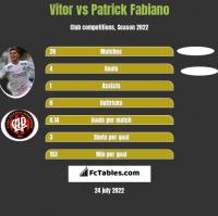 Vitor vs Patrick Fabiano h2h player stats