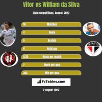 Vitor vs William da Silva h2h player stats