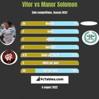 Vitor vs Manor Solomon h2h player stats