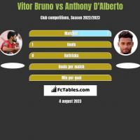 Vitor Bruno vs Anthony D'Alberto h2h player stats