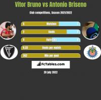 Vitor Bruno vs Antonio Briseno h2h player stats