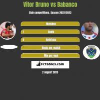 Vitor Bruno vs Babanco h2h player stats