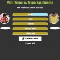 Vitor Bruno vs Bruno Nascimento h2h player stats