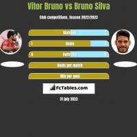 Vitor Bruno vs Bruno Silva h2h player stats