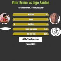 Vitor Bruno vs Iago Santos h2h player stats