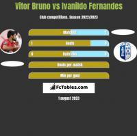 Vitor Bruno vs Ivanildo Fernandes h2h player stats