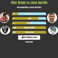 Vitor Bruno vs Joao Aurelio h2h player stats