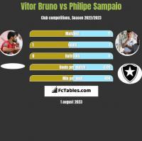 Vitor Bruno vs Philipe Sampaio h2h player stats