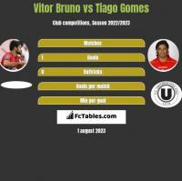 Vitor Bruno vs Tiago Gomes h2h player stats