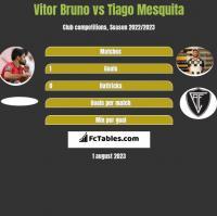 Vitor Bruno vs Tiago Mesquita h2h player stats