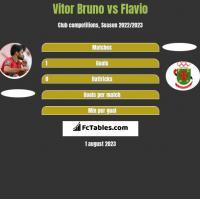 Vitor Bruno vs Flavio h2h player stats