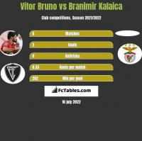 Vitor Bruno vs Branimir Kalaica h2h player stats