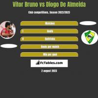 Vitor Bruno vs Diogo De Almeida h2h player stats