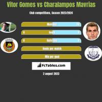 Vitor Gomes vs Charalampos Mavrias h2h player stats