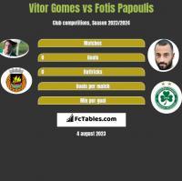 Vitor Gomes vs Fotis Papoulis h2h player stats