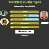 Vitor Gomes vs Joan Truyols h2h player stats