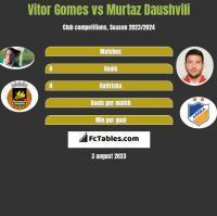 Vitor Gomes vs Murtaz Dauszwili h2h player stats