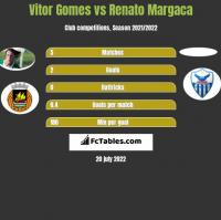 Vitor Gomes vs Renato Margaca h2h player stats