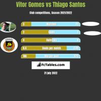 Vitor Gomes vs Thiago Santos h2h player stats