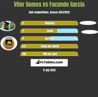 Vitor Gomes vs Facundo Garcia h2h player stats