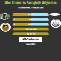 Vitor Gomes vs Panagiotis Artymatas h2h player stats