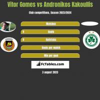 Vitor Gomes vs Andronikos Kakoullis h2h player stats