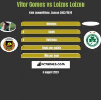 Vitor Gomes vs Loizos Loizou h2h player stats