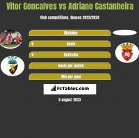 Vitor Goncalves vs Adriano Castanheira h2h player stats