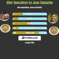 Vitor Goncalves vs Joao Camacho h2h player stats