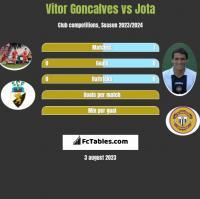Vitor Goncalves vs Jota h2h player stats